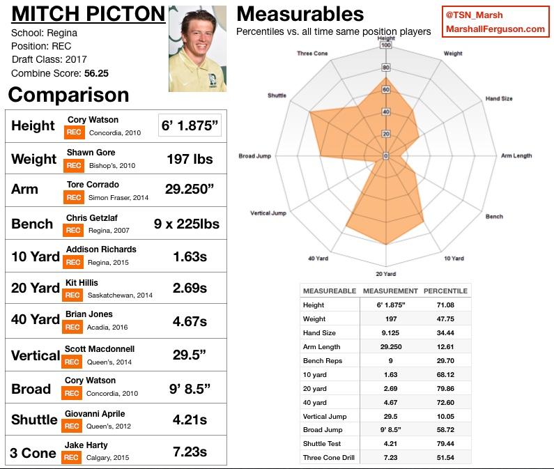 PICTON, Mitch