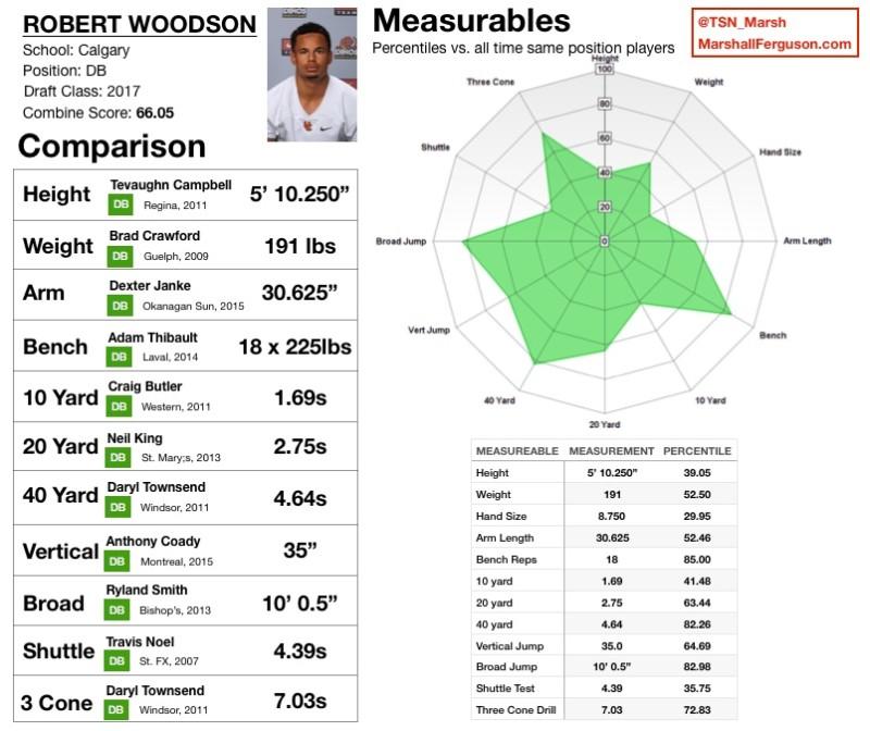 WOODSON, Robert