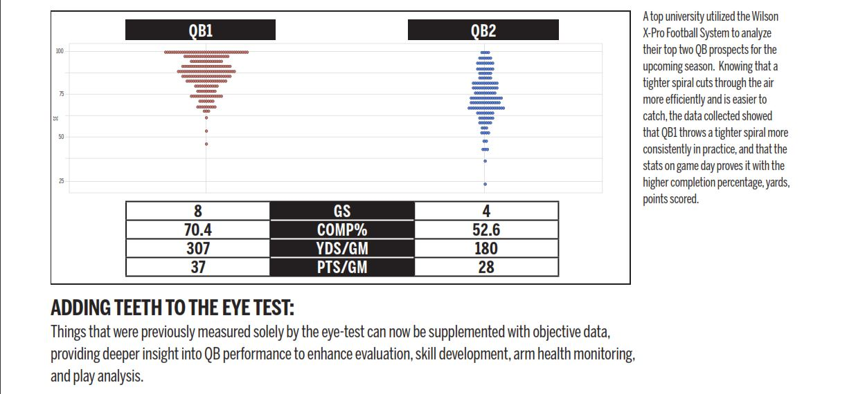 New Wilson X-Pro ball brings next-level analytics to Combine - CFL ca