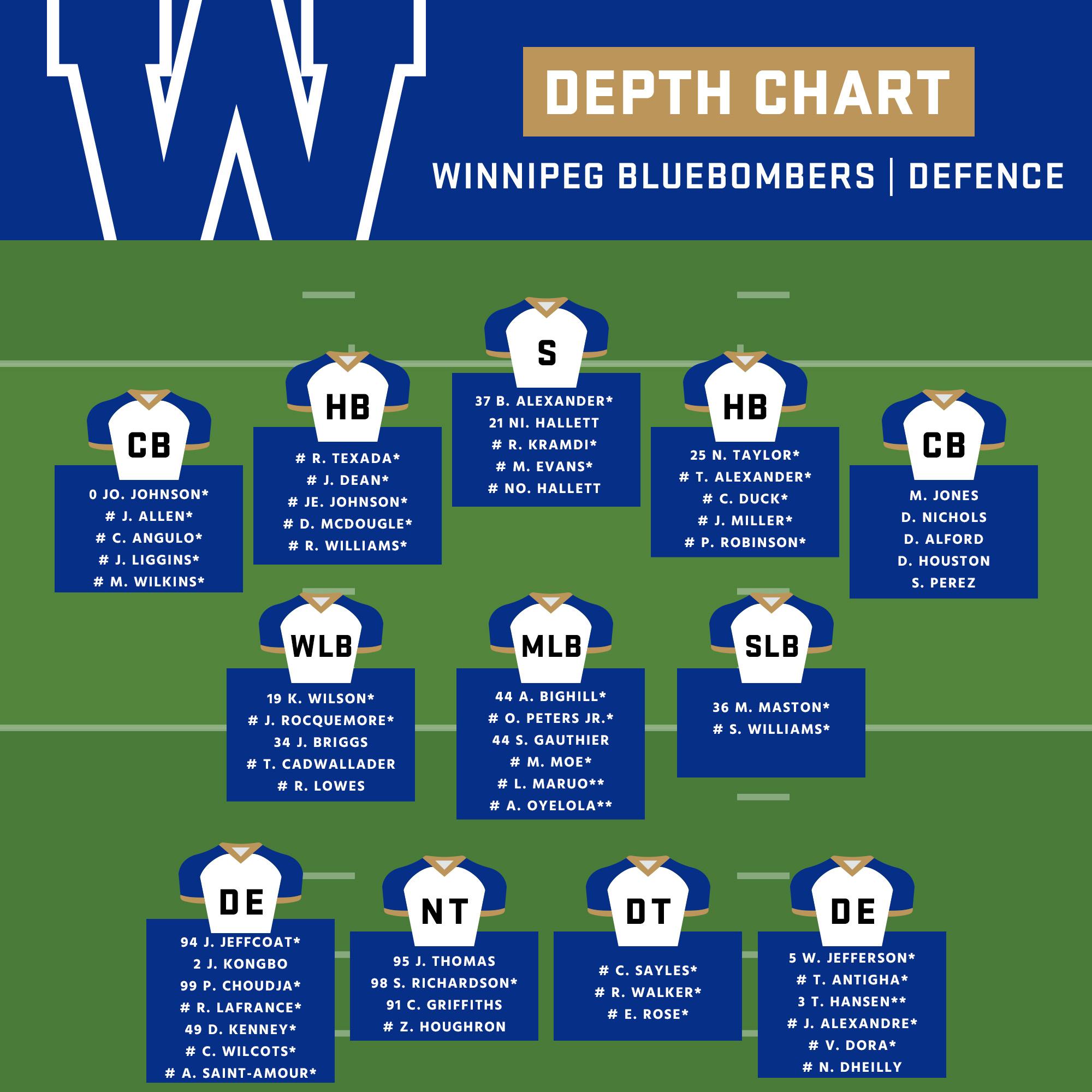 Winnipeg-Depth-Chart-Off-Season-2021-Defence.jpg