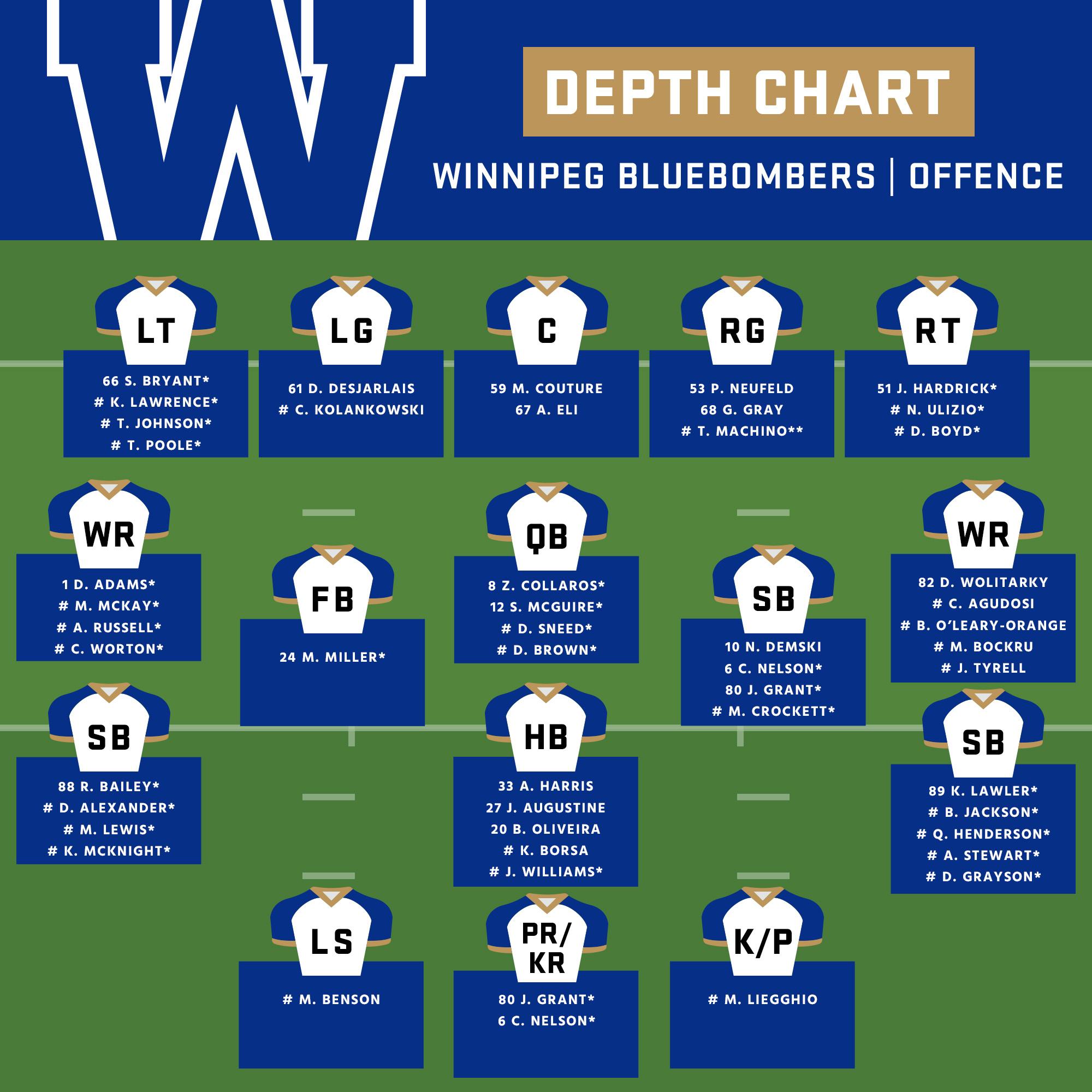 Winnipeg-Depth-Chart-Off-Season-2021-offence-UPDATED.jpg