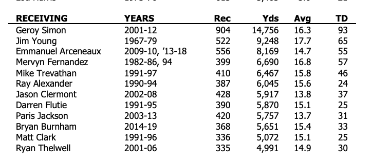 Just how far can Bryan Burnham climb in Lions' history books? One more season of solid production and he would surpass some pretty big names.