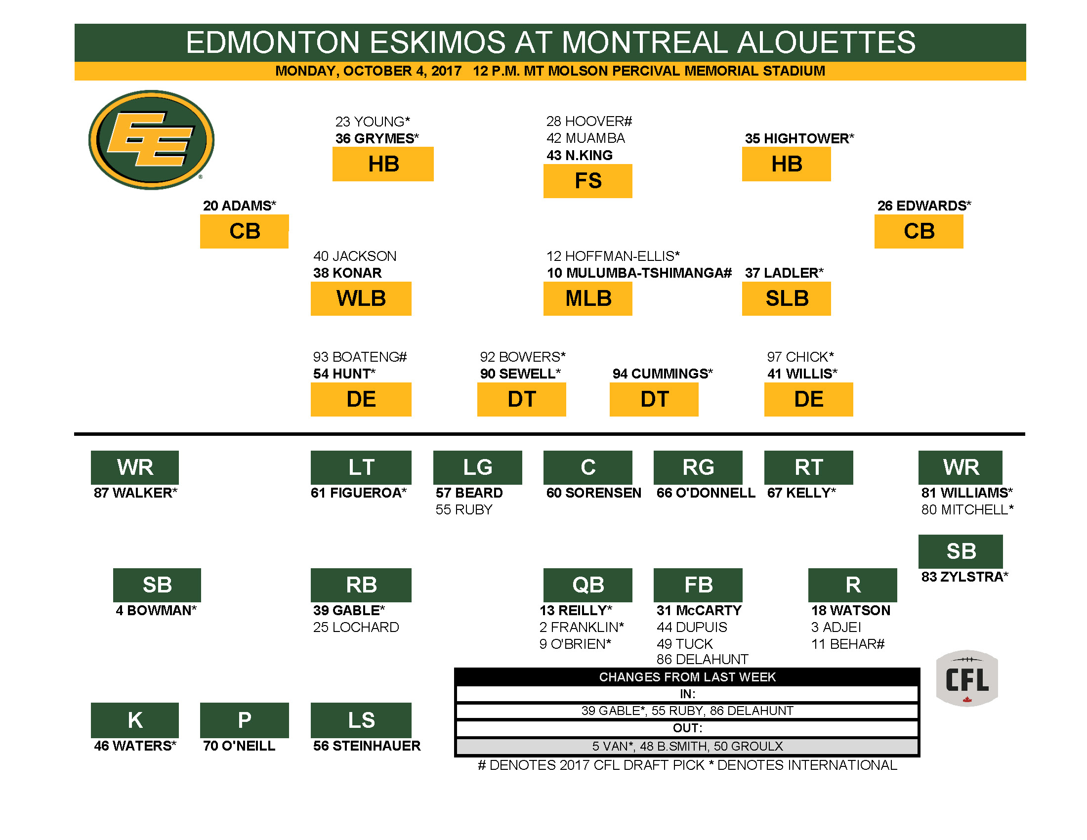 Download The Depth Chart And Roster Edmonton Football Team